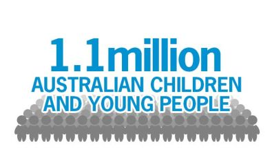 More than 1.1 million Australian children and young people live in poverty